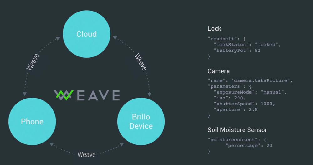 Project Brillo i Weave dla IoT