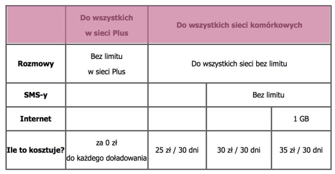 Oferta JA+ na Kartę w sieci Plus  (cennik)