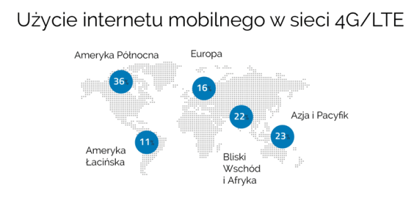 Użycie internetu mobilnego w sieci 4G na świecie
