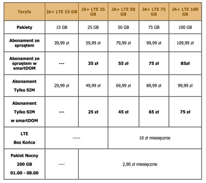 Oferta internetu mobilnego w JA+ LTE sieci Plus GSM