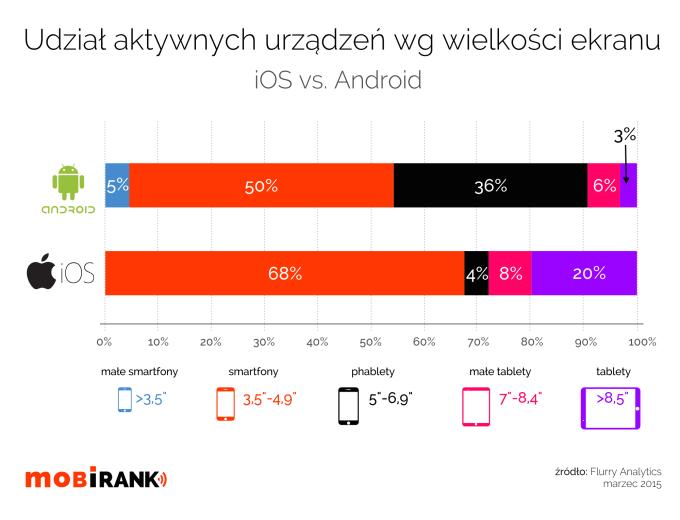 Udział aktywnych urządzeń mobilnych wg rozmiaru ekranu (iOS vs. Android)