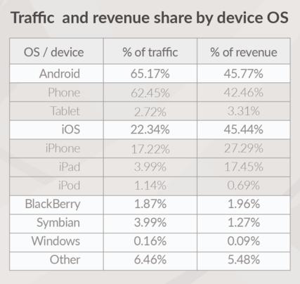 Globalny ruch internetowy i przychód z reklamy mobilnej wg systemu operacyjnego (1Q 2015 r.)