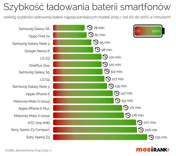 Który smartfon ładuje się najszybciej?