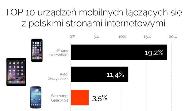 TOP 10 urządzeń mobilnych łączących się z polskimi stronami