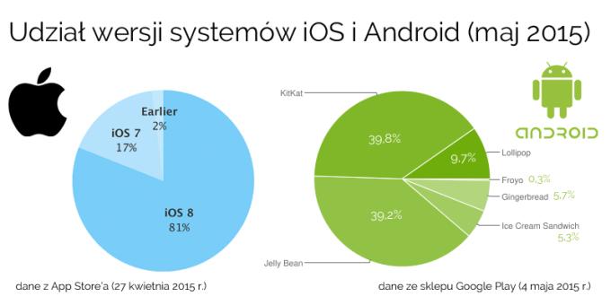 Udział wersji systemów mobilnych iOS i Android (stan na maj 2015)