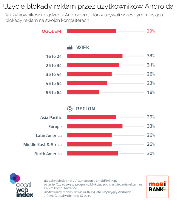 30 proc. użytkowników Androida blokuje reklamy online