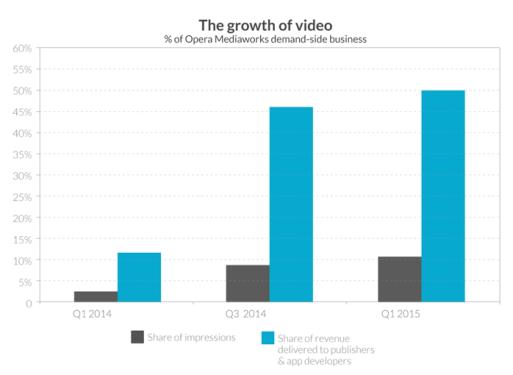 Wzrost popularności mobilnych reklam wideo na świecie w 1Q 2015 r.