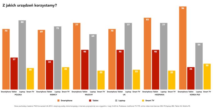 Z jakich urządzeń korzystają Polacy? (maj 2015)