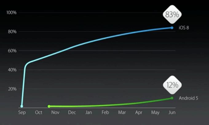 iOS 8 vs. Android 5 Lollipop