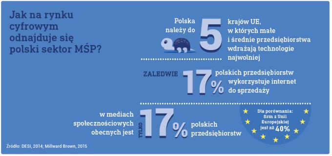 Jak na rynku cyfrowym wygląda polski sektor MŚP?