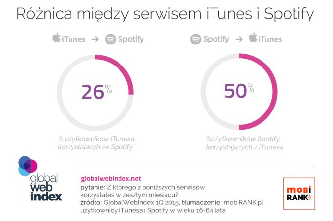 Połowa użytkowników Spotify korzysta z iTunesa