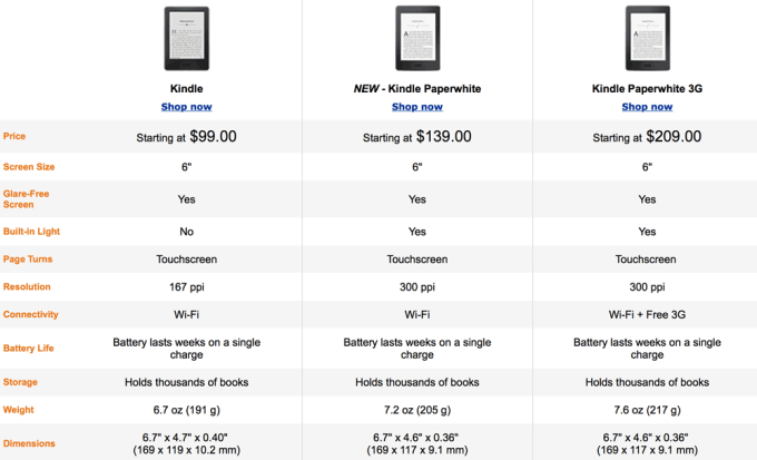 Porównanie e-czytników Kindle  (Kindle i Kindle Paperwhite Wi-Fi i 3G)