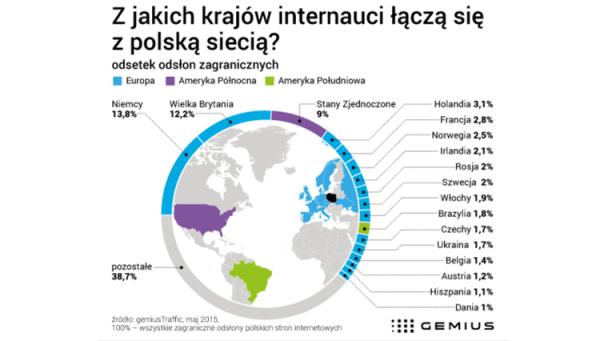 Z jakich krajów internauci odwiedzają polskie strony?