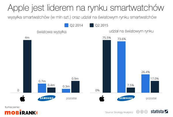Apple liderem na rynku smartwatchów