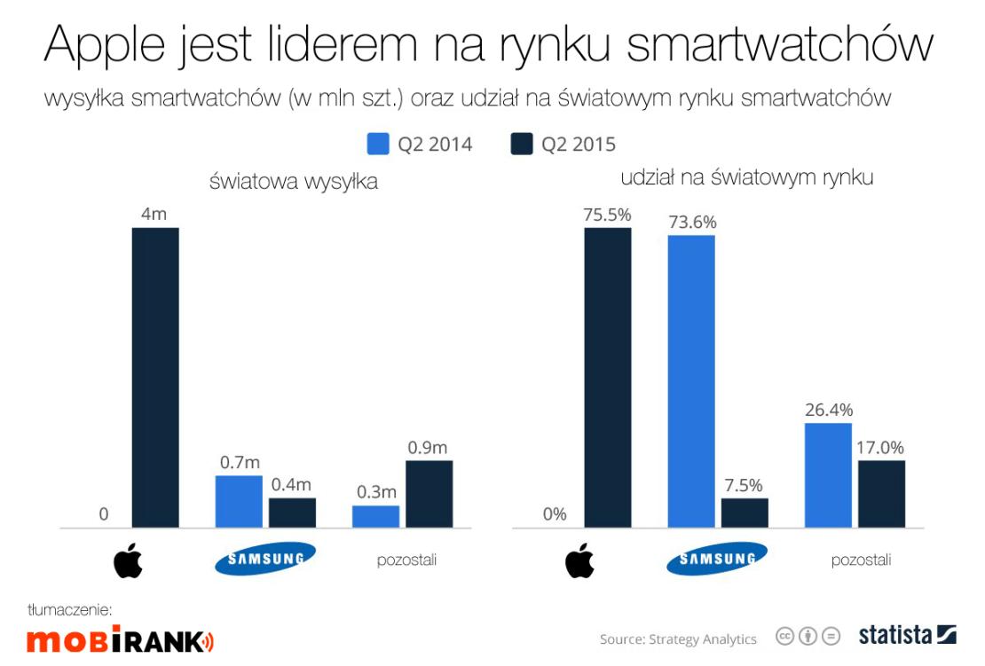 Apple liderem na rynku smartwatchów (2Q 2015)