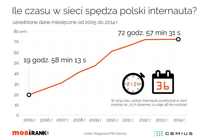 Ile czasu w sieci spędza polski internauta (średnio miesięcznie od 2005 do 2014 roku)