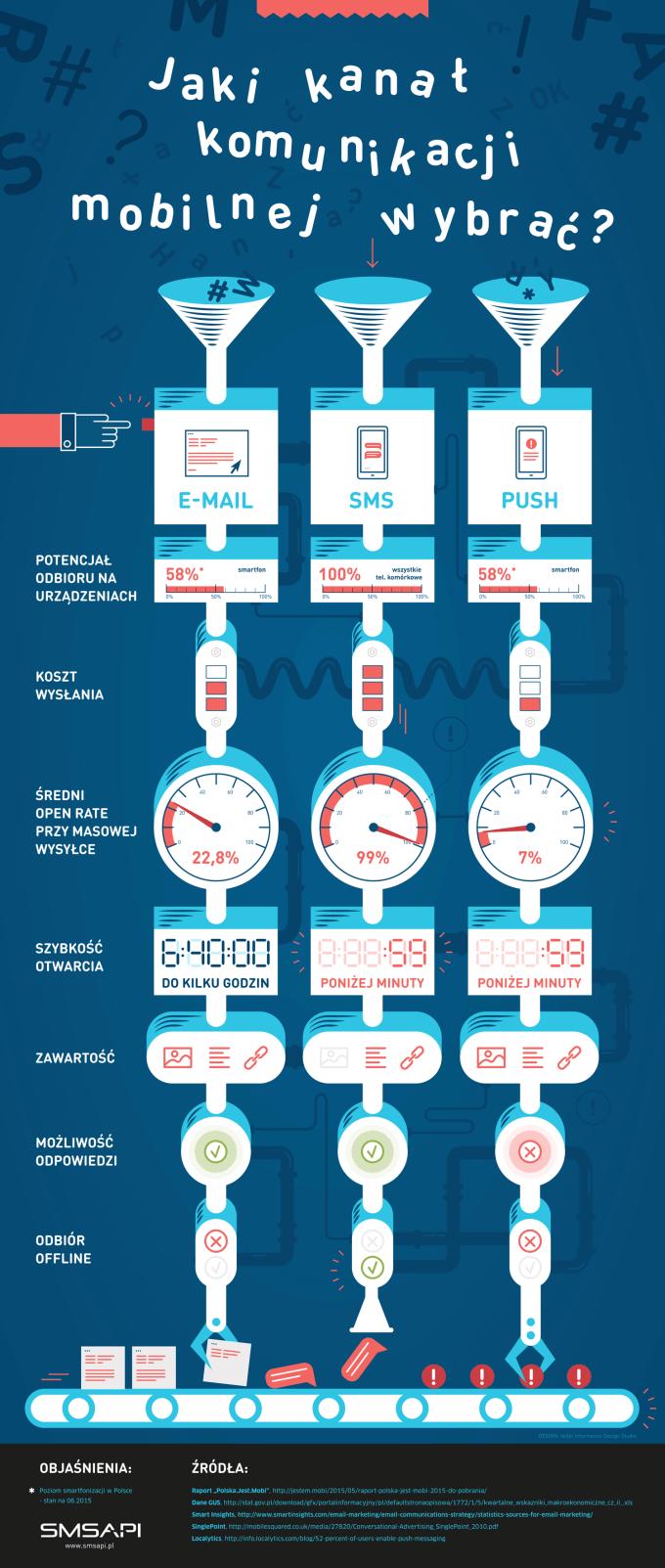 Infografika: Jaki wybrać kanał komunikacji mobilnej z klientami w Polsce?