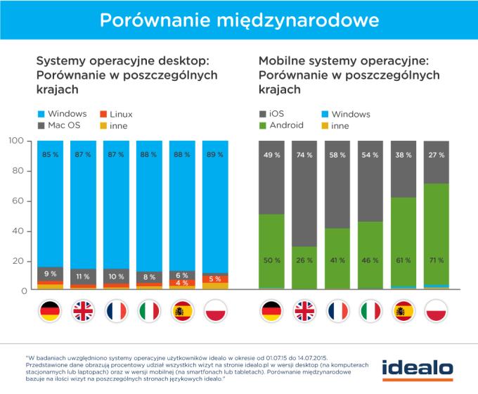Porównanie najpopularniejszych systemów operacyjnych na świecie (07.2015)