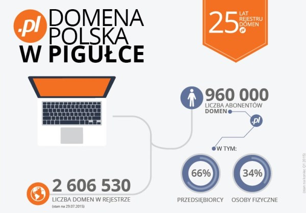 Rejestr domen .pl kończy dzisiaj 25 lat