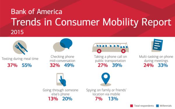 Zachowania mobilne 2015 – raport Banku of America