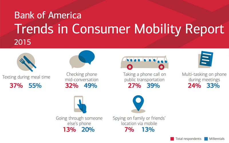 Raport Trends in consumer mobility report 2015 - Bank of America