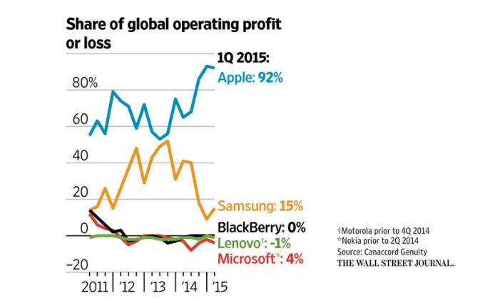 Zyski ze smartfonów w 1 kwartale 2015 roku wg producentów.