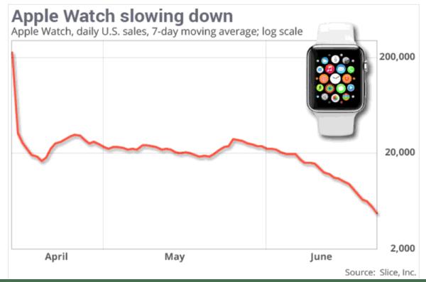 Sprzedaż Apple Watcha spadła o 90 proc.