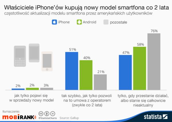Właściciele iPhone'ów kupują smartfona co 2 lata