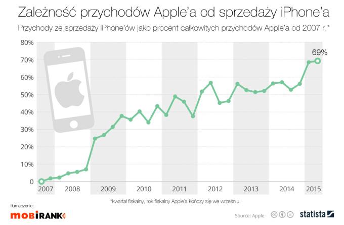 Infografika: Zależność całkowitych przychodów firmy Apple od przychodów ze sprzedaży iPhone'a (od 2007 do 2015 r.) (69% w 2015 r.)