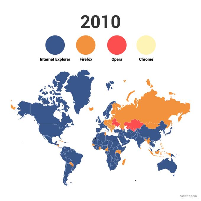 2010: Firefox powoli przejmuje użytkowników Opery