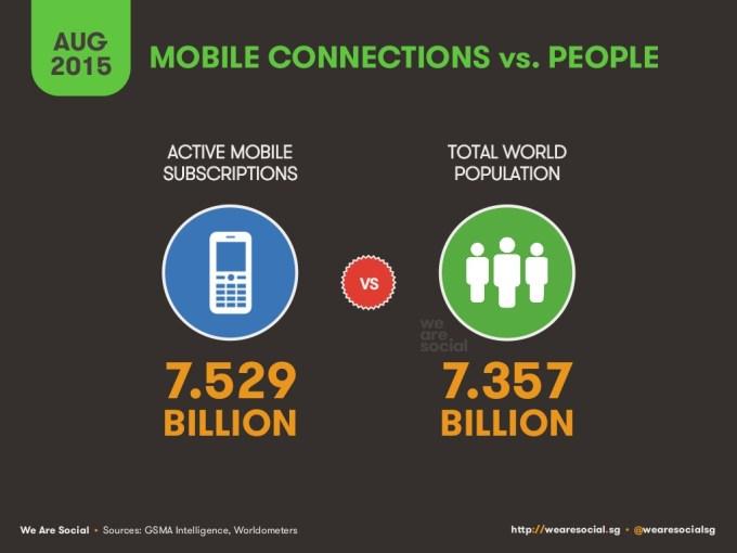 Aktywni abonenci komórkowi vs. populacja n świecie (sierpień 2015)