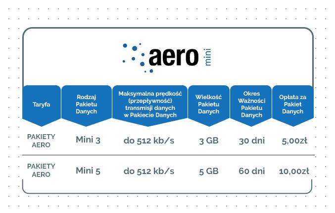 Pakiety Aero mini