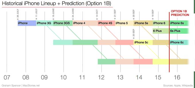 Przewidywana linia sprzedaży iPhone'ów na jesieni 2015 roku.