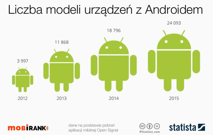 Liczba modeli urządzeń mobilnych z systemem Android w latach 2012-2015