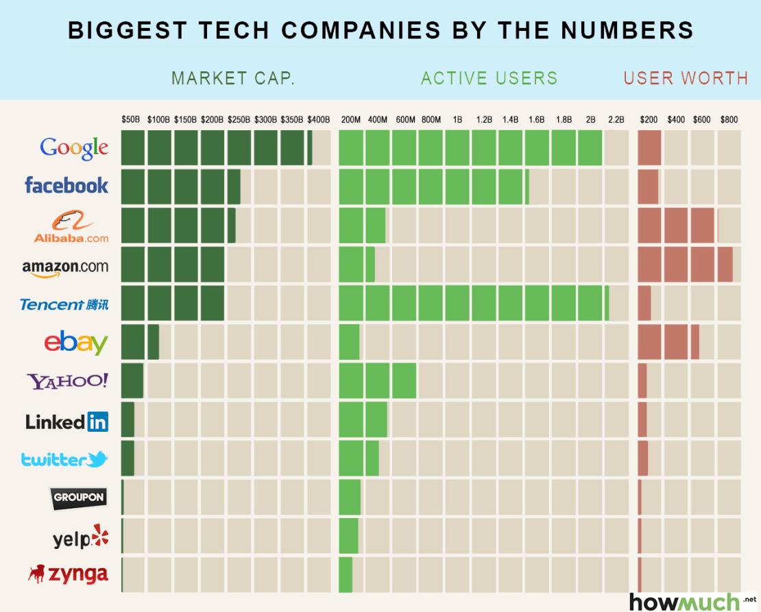 Największe serwisy internetowe w liczbach (2015 r.)
