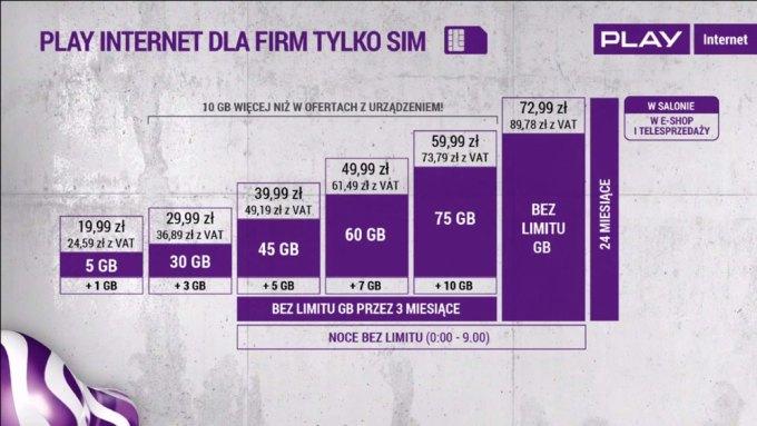 Play internet mobilny tylko SIM dla firm