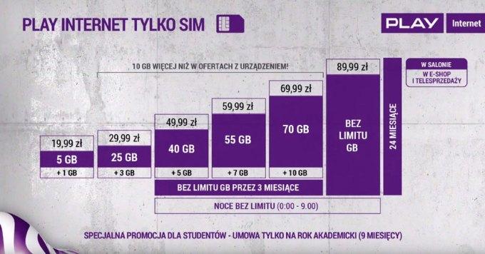 Play internet mobilny tylko SIM