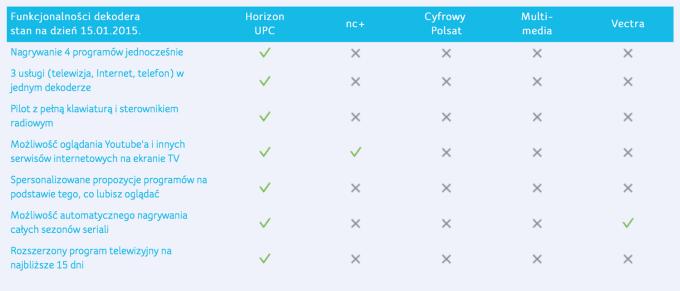 Porównanie funkcji dekoderów operatorów telewizji kablowej i cyfrowej
