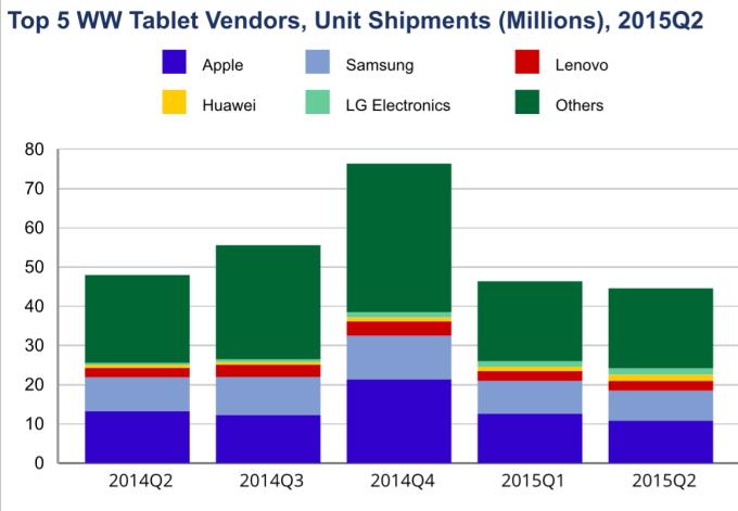 producenci tabletów (udział) 2011 - 2015
