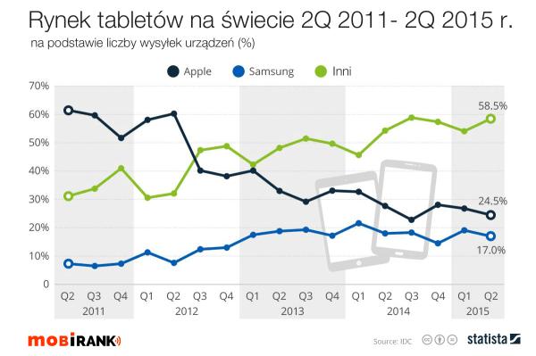 Rynek tabletów w 2Q 2015 roku