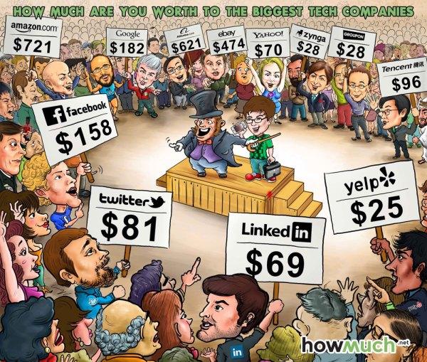 Ile jesteś wart dla największych serwisów?