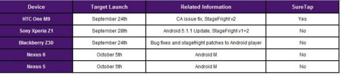 Android 6.0 M - od 5 października 2015 r.