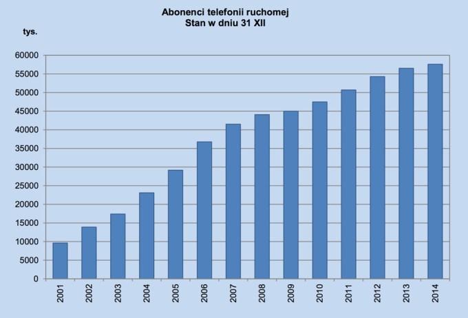 Rozwój telefonii komórkowej w Polsce w latach 2001-2014