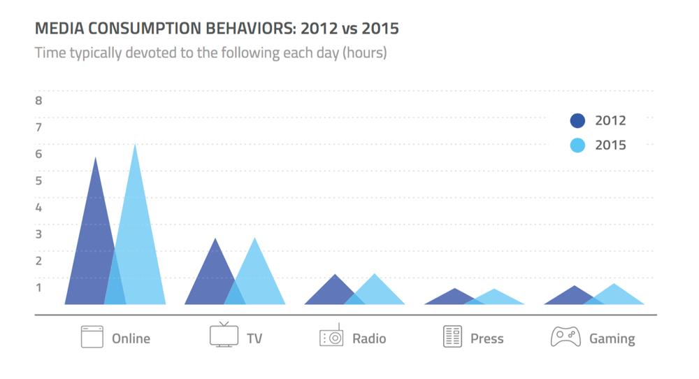 Konsumpcja mediów tradycyjnych i cyfrowych (czas w godz., 2012 vs. 2015)