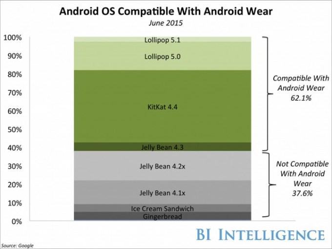 Dlaczego Google wypuściło Android Wear na iOS-a?
