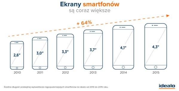 Smartfony mają coraz większe ekrany