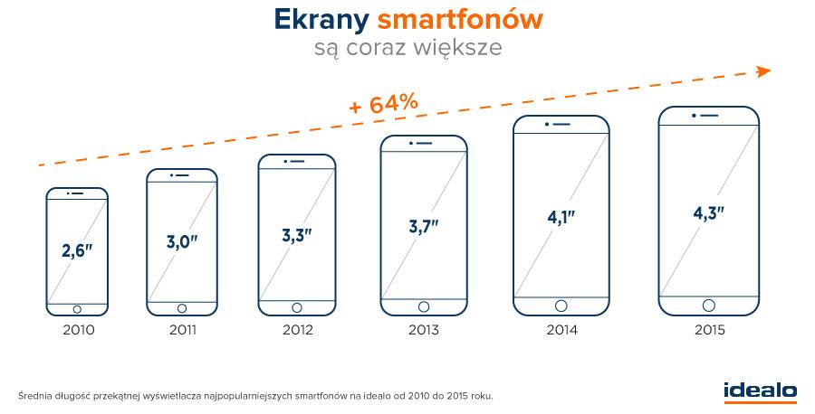 Ekrany smartfonów coraz większe