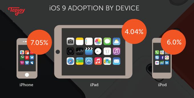 % instalacji system iOS 9 po 24h (wg urządzeń)