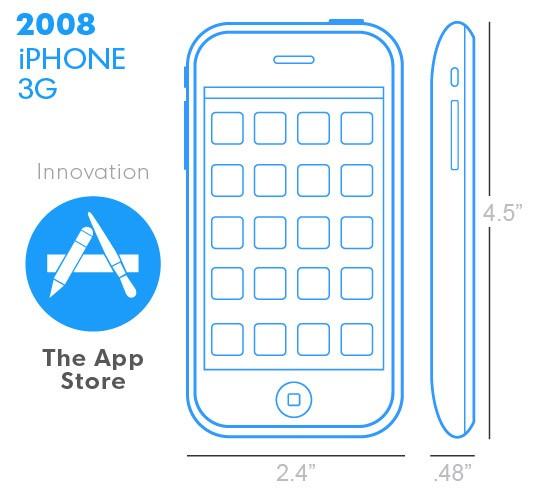 iPhone 3G z 2008 roku