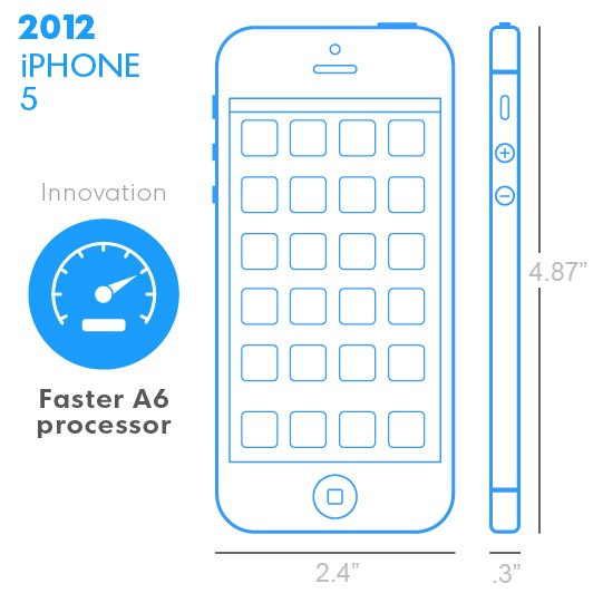iPhone 5 z 2012 roku